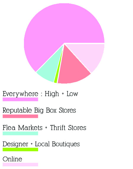 Shop Reader Survey